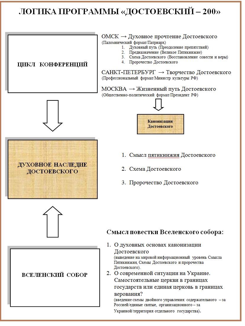 Логика Достоевского