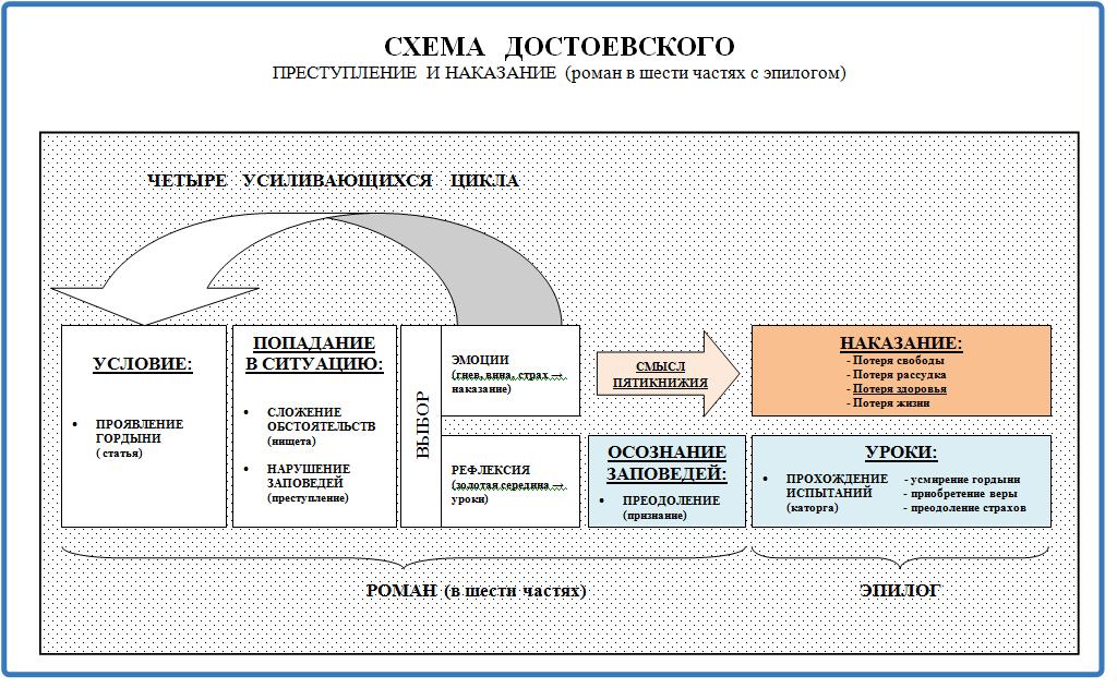 Схема Достоевского