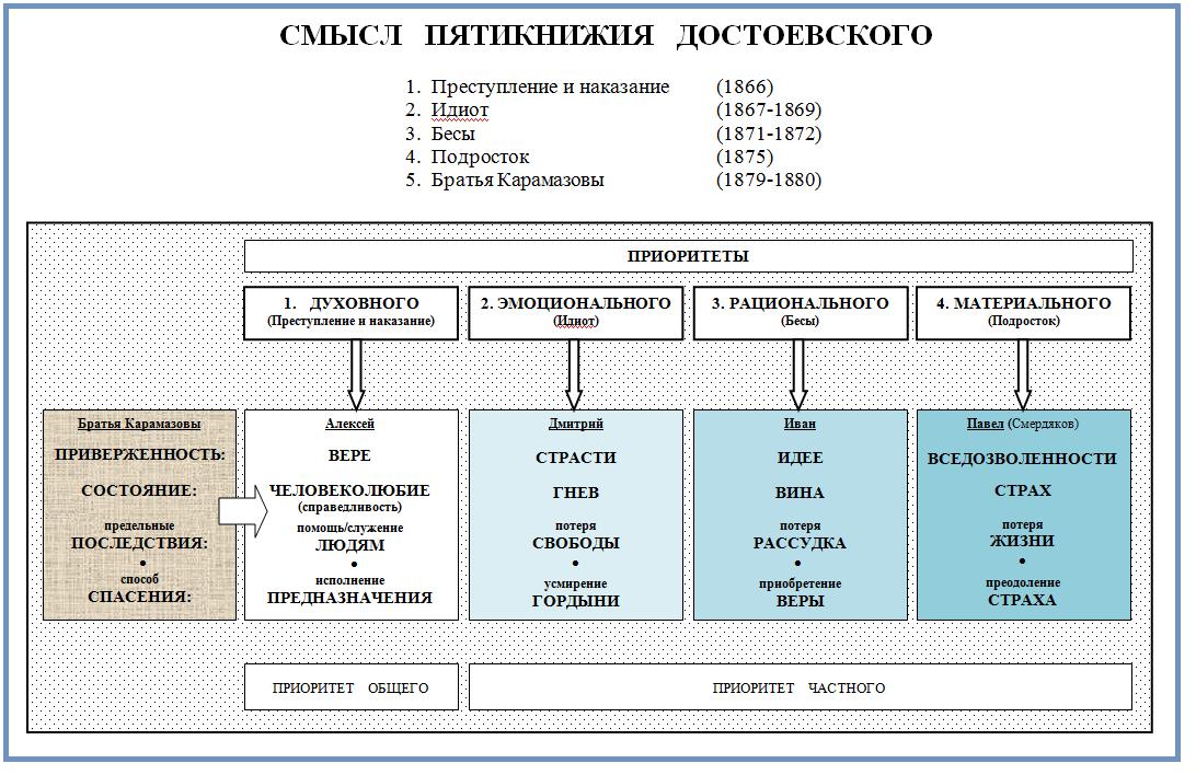 Пятикнижие Достоевского